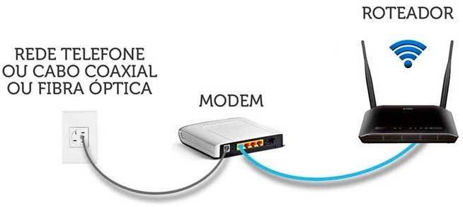 Imagem mostra as conexões básicas entre a rede de telefone, modem e roteador xiaomi mi 3 e 4