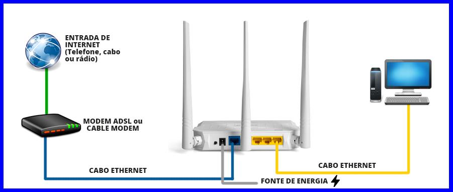 Imagem mostra o esquema básico de conexão entre modem, telefone, roteador buffalo e computador.